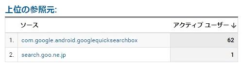 グーグルアナリティクスで上位の参照元を確認