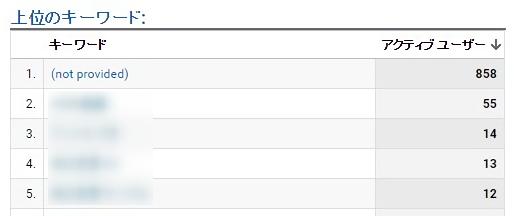 グーグルアナリティクスで上位のキーワードを確認