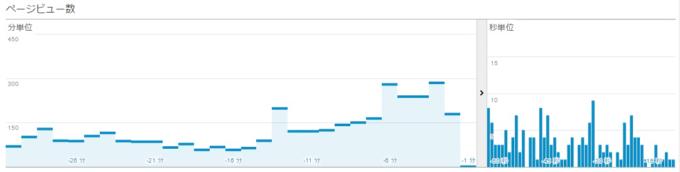 グーグルアナリティクスでリアルタイムのページビュー数を確認
