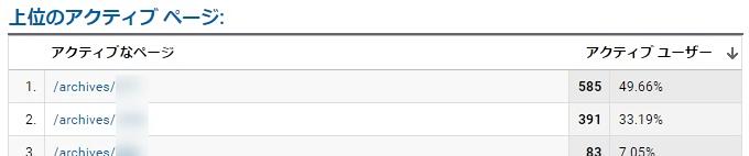 グーグルアナリティクスで上位のアクティブページを確認