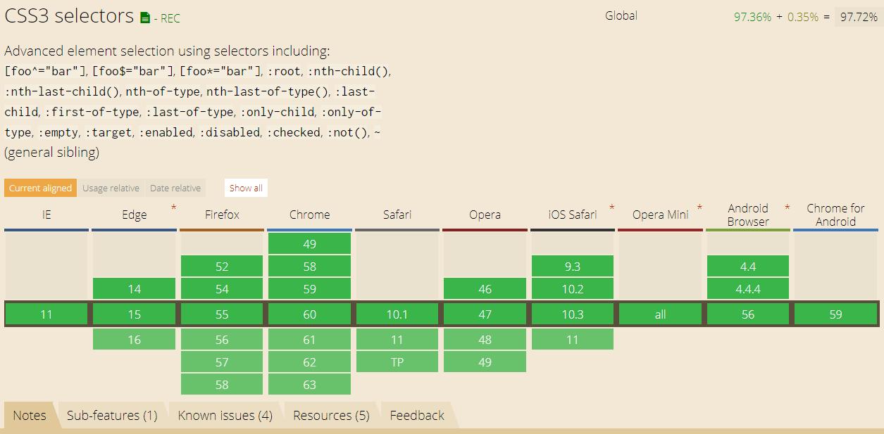 CSSの:not()対応ブラウザ